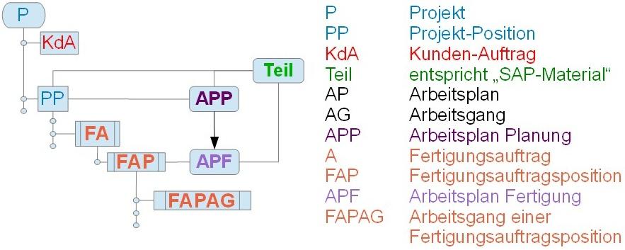 PAS_Projekt_Baumstruktur_833_353_20190521
